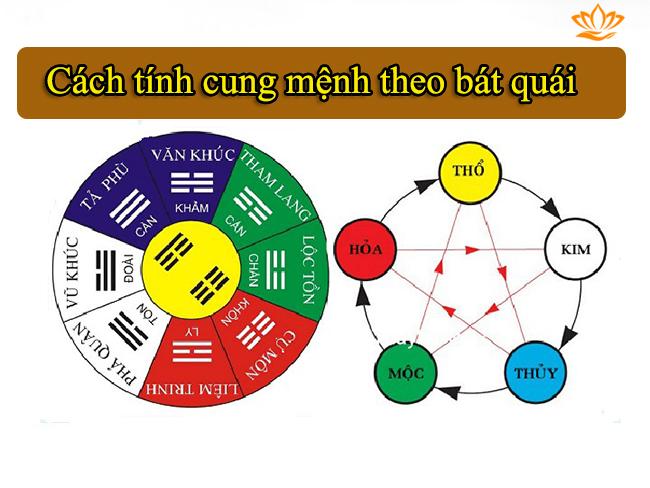cach tinh cung menh theo bat quai